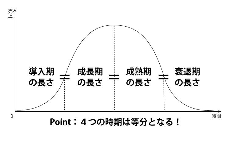 ポイント:導入期・成長期・成熟期・衰退期の長さは同じになる