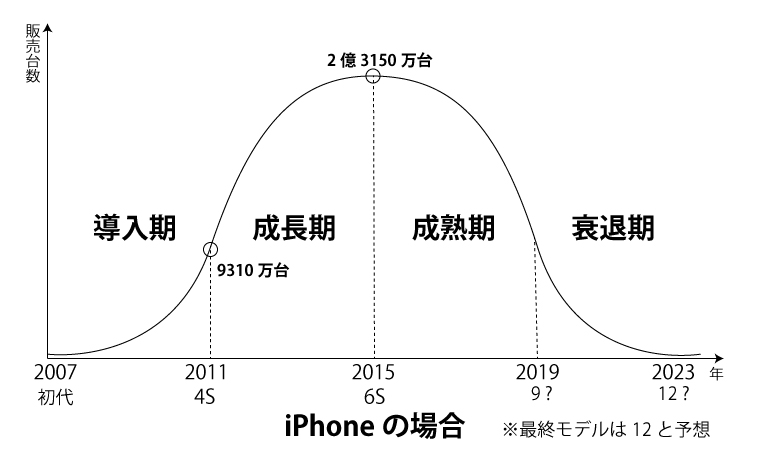iPhoneのプロダクトライフサイクル
