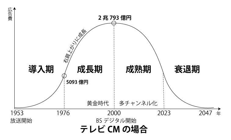 テレビCMのプロダクトライフサイクル
