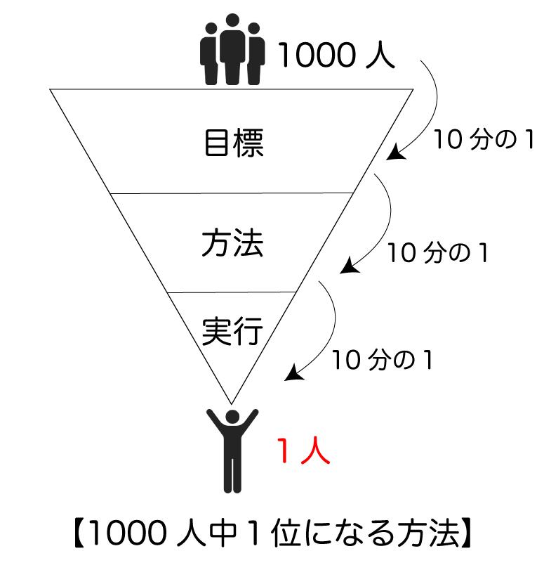 1000人中1位になって年収1000万円稼ぐ方法