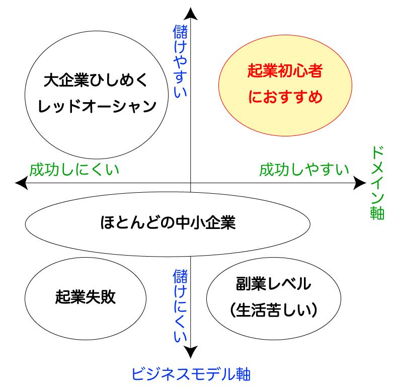 世の中のビジネスを「ビジネスモデル」と「ドメイン」で分類したグラフ