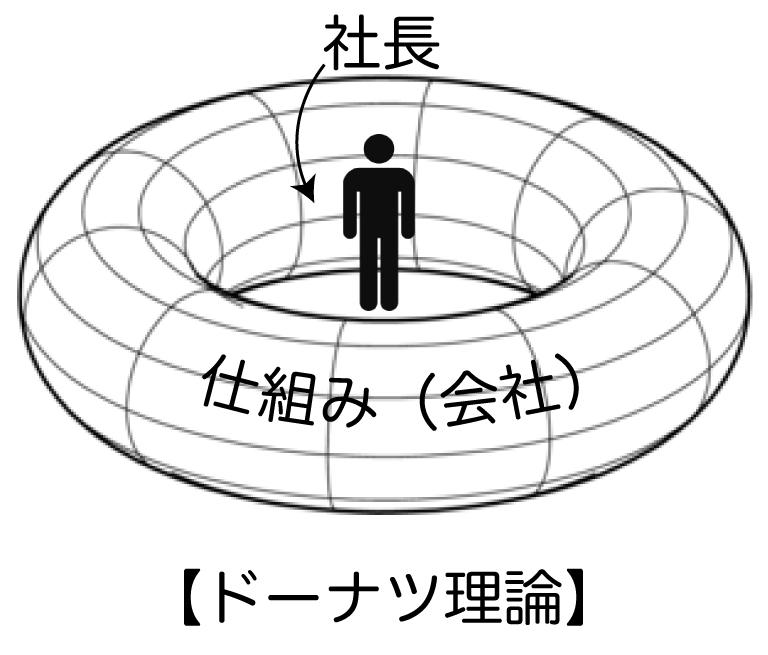 ドーナツ理論