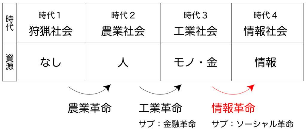 4資源高度化モデル