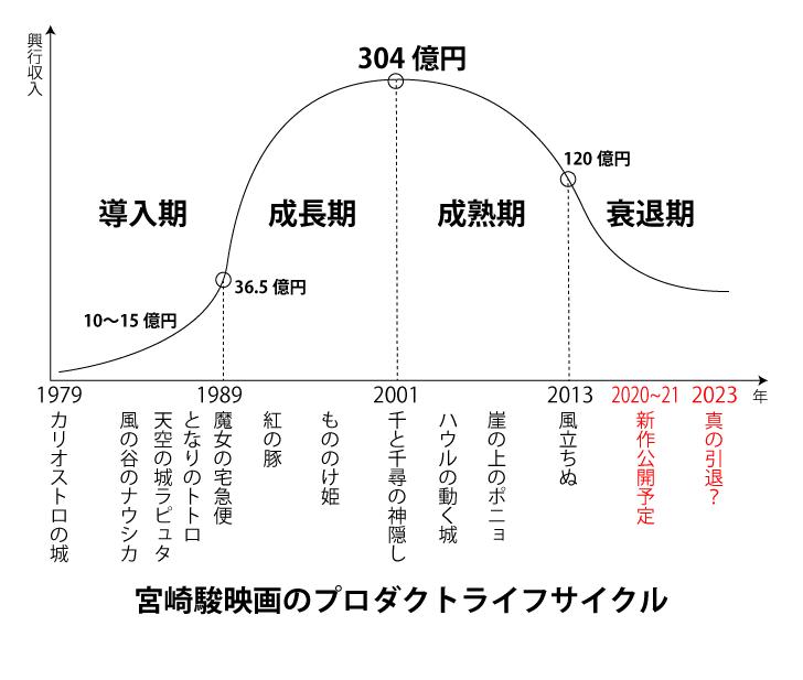 宮崎駿の引退時期