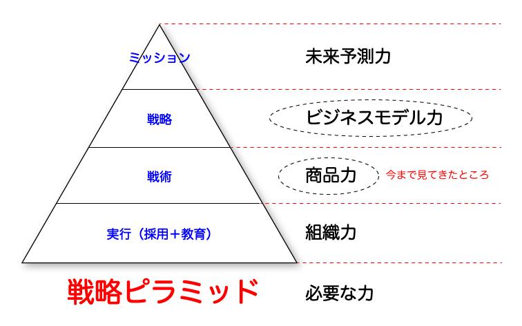 力の戦略ピラミッド