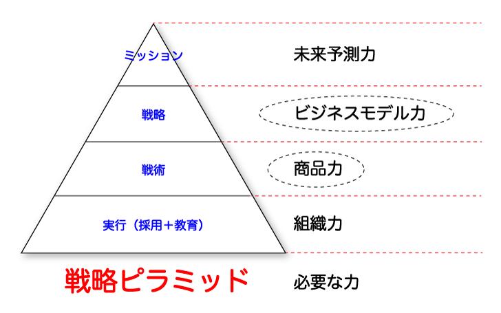 儲かるビジネスに欠かせない戦略ピラミッド