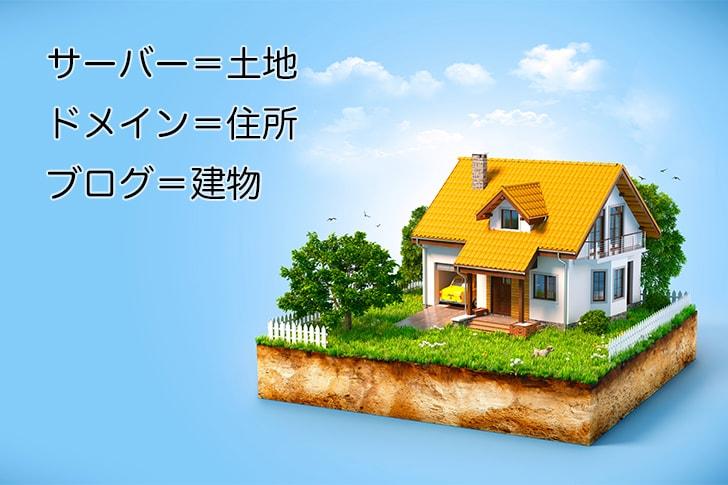サーバー=土地、ドメイン=住所、ブログ=建物
