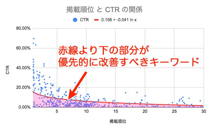 CTRを優先的に改善すべきキーワード