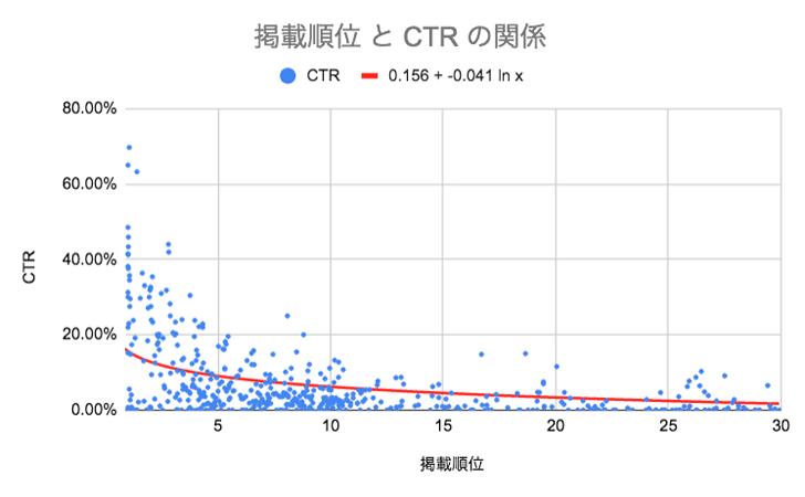 掲載順位とCTRの関係