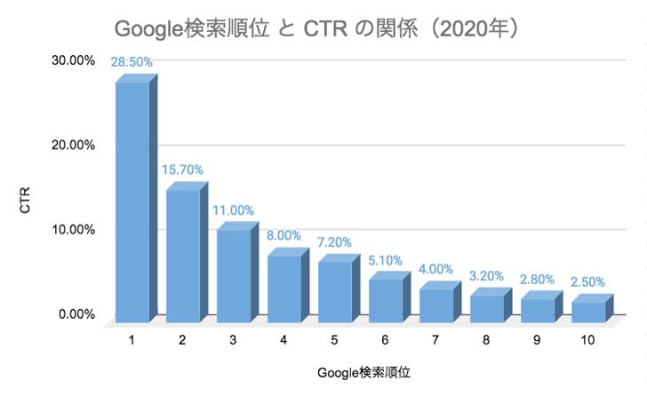 Google検索順位とCTRの関係(2020年)