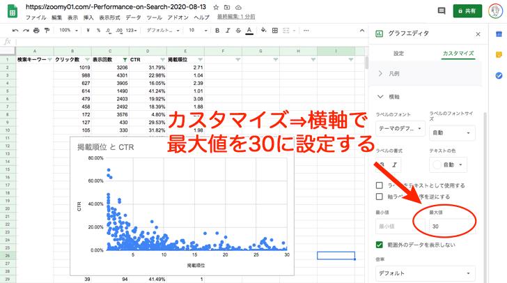 カスタマイズ→横軸で最大値を30に設定する