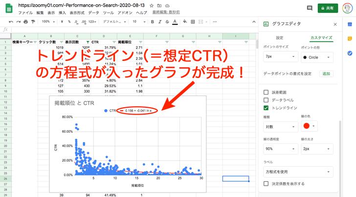 トレンドライン(=想定CTR)の方程式の入ったグラフが完成!