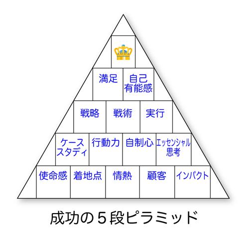 成功の5段ピラミッド